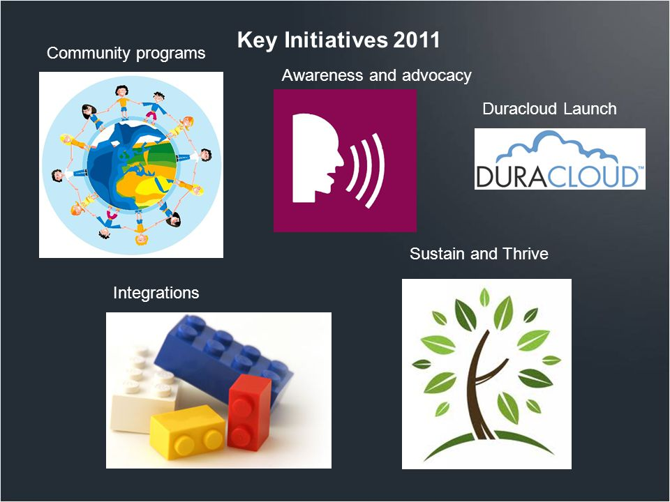 Key Initiatives 2011 Integrations Community programs Awareness and advocacy Sustain and Thrive Duracloud Launch