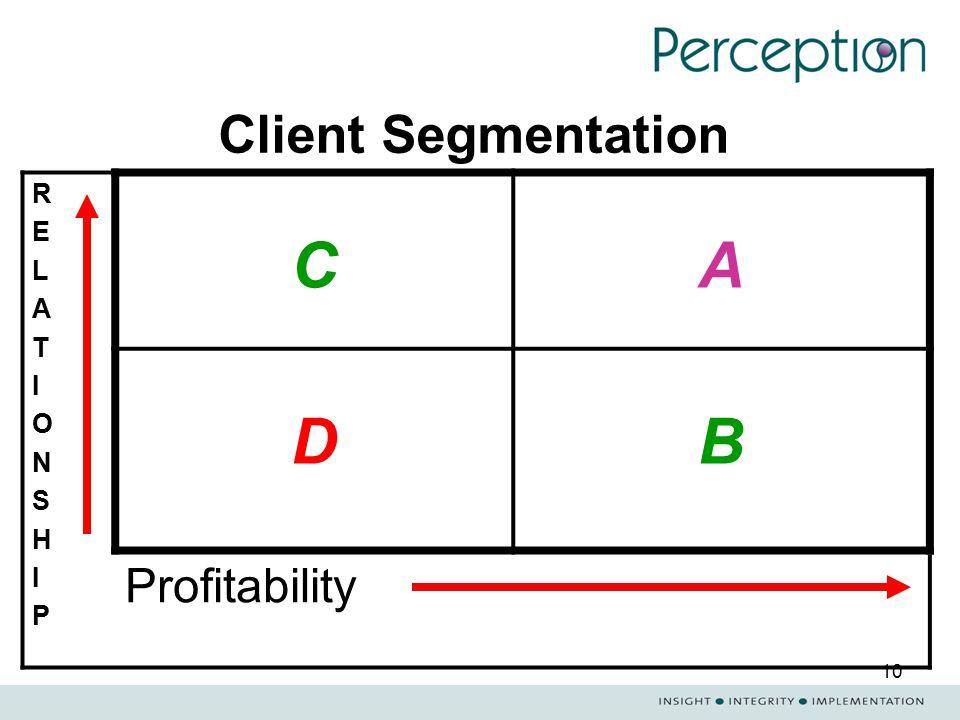 10 Client Segmentation RELATIONSHIPRELATIONSHIP CA DB Profitability
