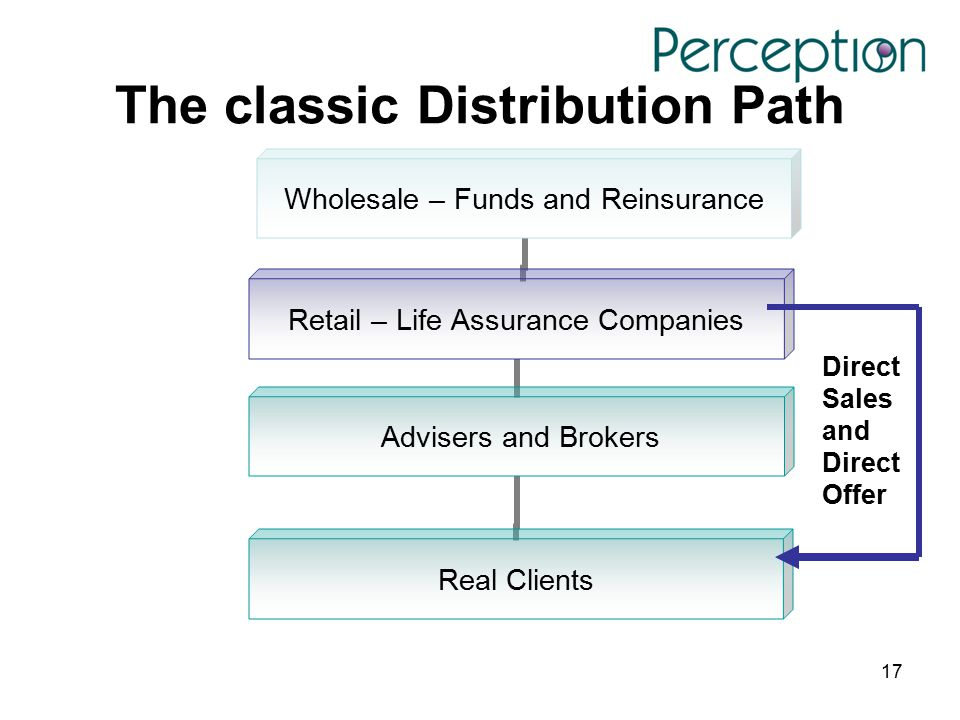 17 The classic Distribution Path Wholesale – Funds and Reinsurance Retail – Life Assurance Companies Advisers and Brokers Real Clients Direct Sales an