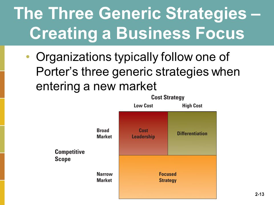 2-13 The Three Generic Strategies – Creating a Business Focus Organizations typically follow one of Porter's three generic strategies when entering a new market