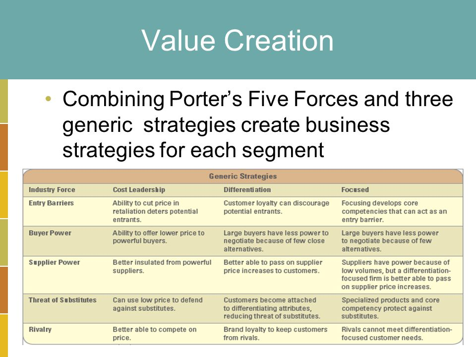 2-16 Value Creation Combining Porter's Five Forces and three generic strategies create business strategies for each segment