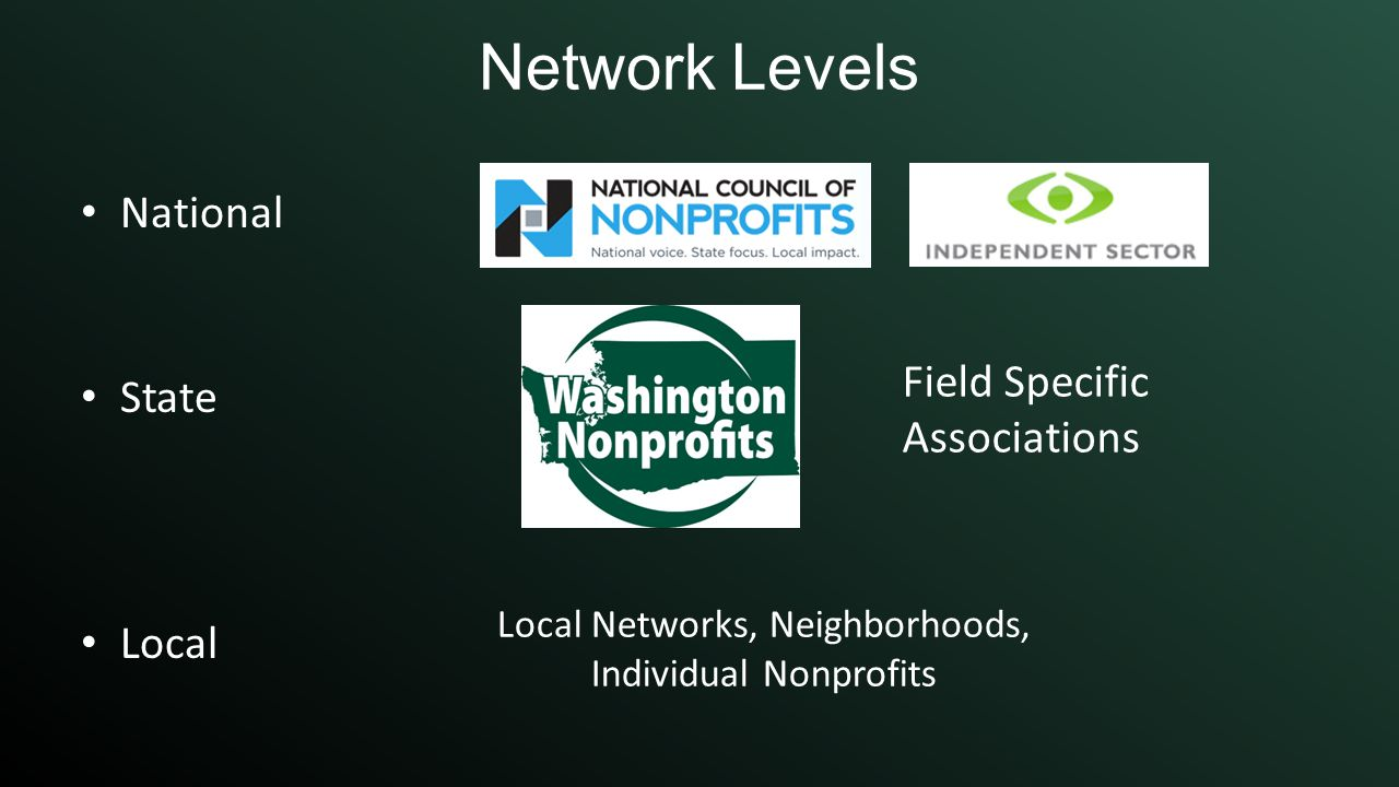 Network Levels National State Local Field Specific Associations Local Networks, Neighborhoods, Individual Nonprofits