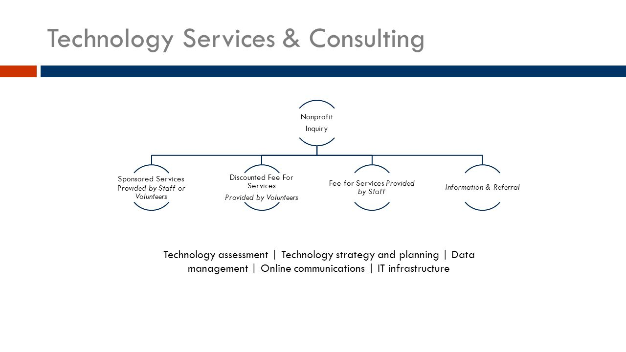 Technology Services & Consulting Nonprofit Inquiry Sponsored Services Provided by Staff or Volunteers Discounted Fee For Services Provided by Volunteers Fee for Services Provided by Staff Information & Referral Technology assessment | Technology strategy and planning | Data management | Online communications | IT infrastructure