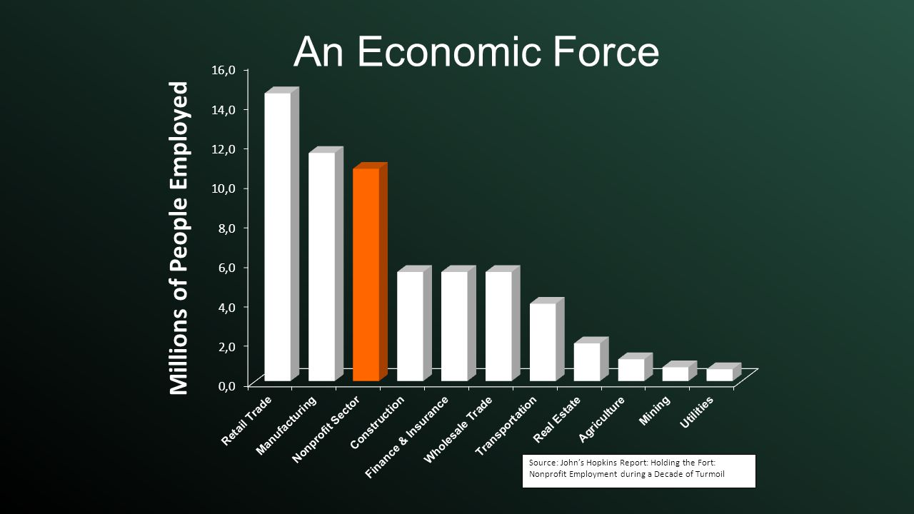 An Economic Force Source: John's Hopkins Report: Holding the Fort: Nonprofit Employment during a Decade of Turmoil