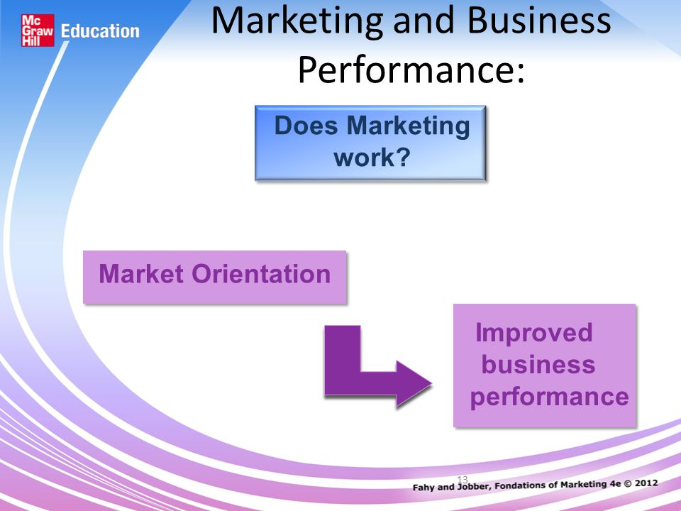 13 Marketing and Business Performance: Does Marketing work.