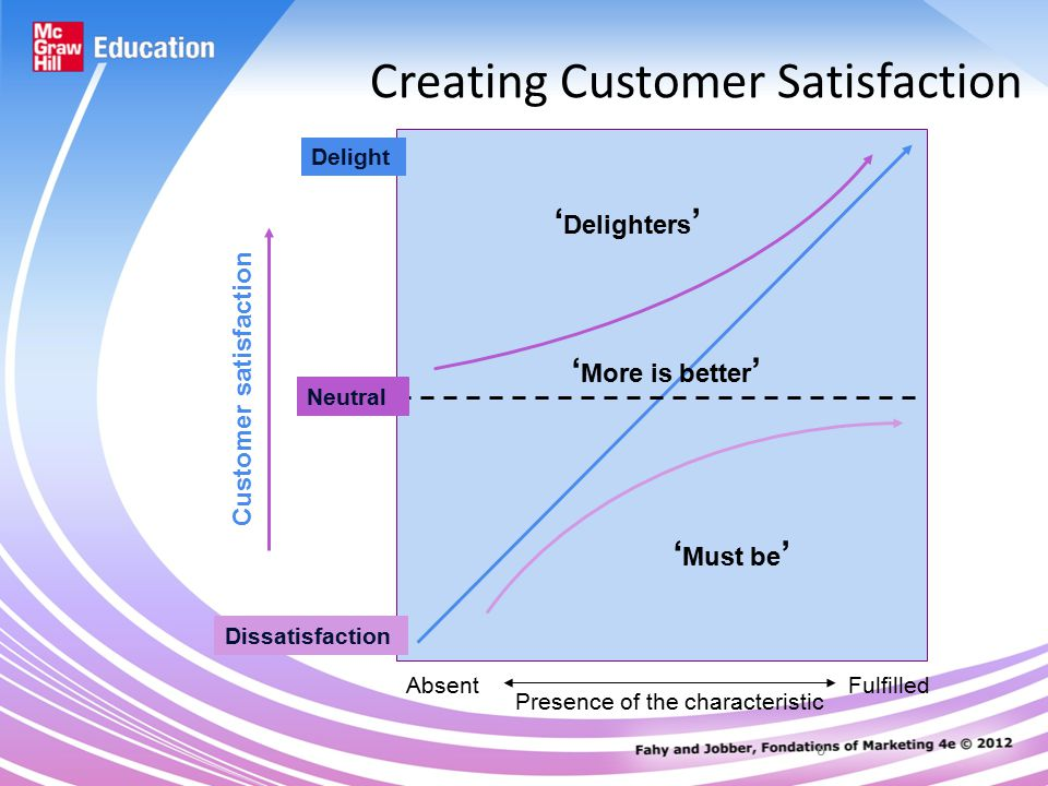 6 Creating Customer Satisfaction Delight Neutral Dissatisfaction AbsentFulfilled Presence of the characteristic Customer satisfaction ' Delighters ' ' More is better ' ' Must be '