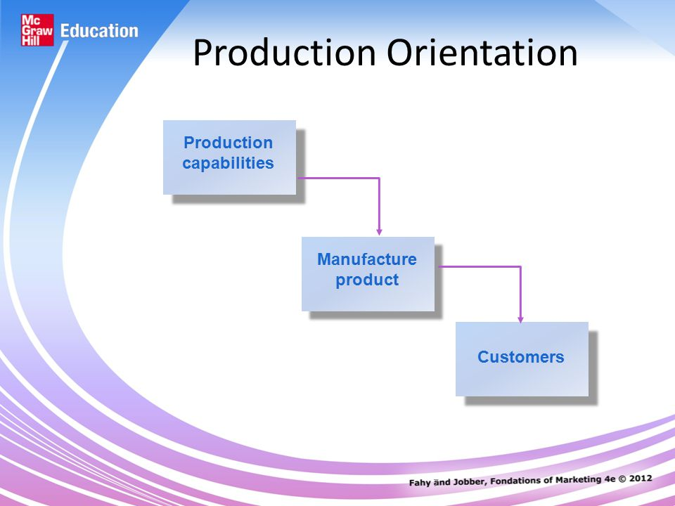 7 Production Orientation Production capabilities Manufacture product Customers