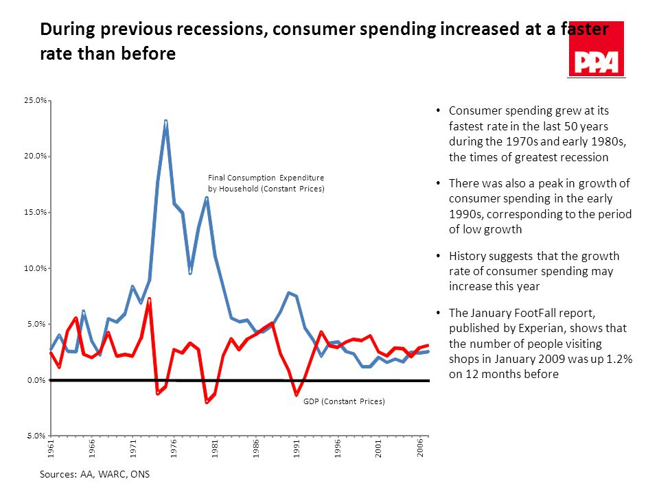 During previous recessions, consumer spending increased at a faster rate than before Sources: AA, WARC, ONS Final Consumption Expenditure by Household (Constant Prices) GDP (Constant Prices) - 5.0% 0.0% 5.0% 10.0% 15.0% 20.0% 25.0% Consumer spending grew at its fastest rate in the last 50 years during the 1970s and early 1980s, the times of greatest recession There was also a peak in growth of consumer spending in the early 1990s, corresponding to the period of low growth History suggests that the growth rate of consumer spending may increase this year The January FootFall report, published by Experian, shows that the number of people visiting shops in January 2009 was up 1.2% on 12 months before 196119661971197619811986199119962001 2006