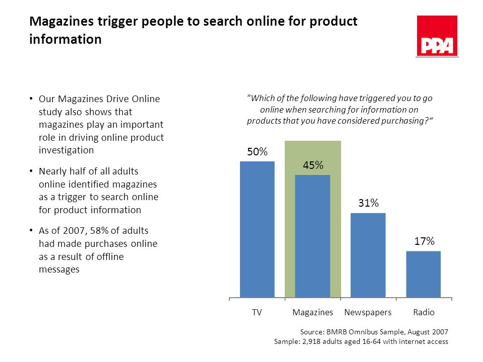 Magazines trigger people to search online for product information Which of the following have triggered you to go online when searching for information on products that you have considered purchasing? Our Magazines Drive Online study also shows that magazines play an important role in driving online product investigation Nearly half of all adults online identified magazines as a trigger to search online for product information As of 2007, 58% of adults had made purchases online as a result of offline messages Source: BMRB Omnibus Sample, August 2007 Sample: 2,918 adults aged 16-64 with internet access 50% 45% 31% 17% TVMagazinesNewspapersRadio