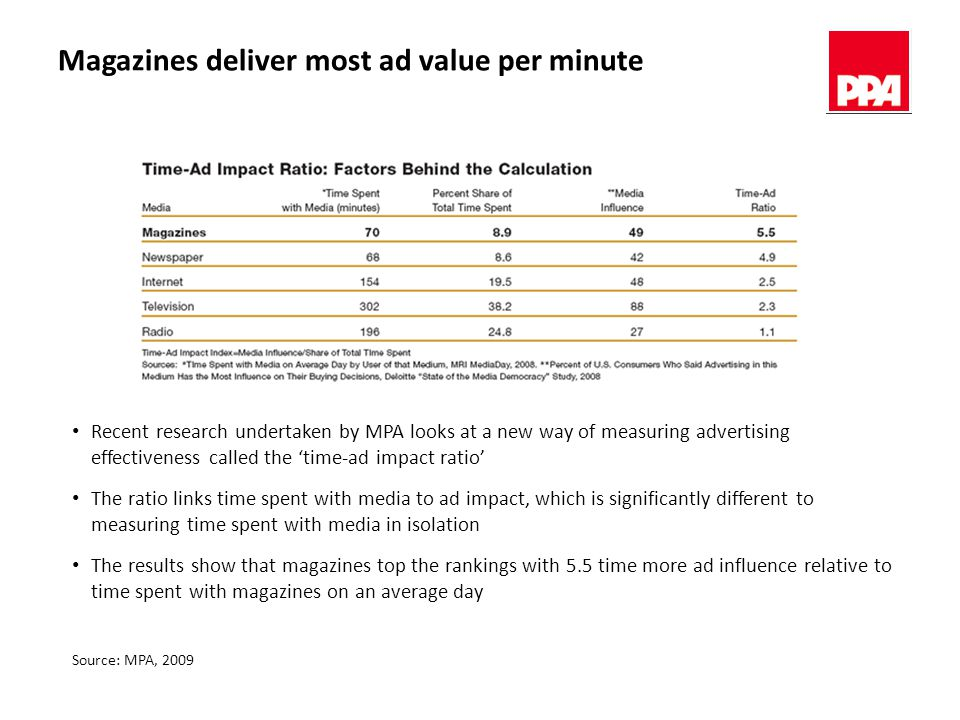 Magazines deliver most ad value per minute Source: MPA, 2009 Recent research undertaken by MPA looks at a new way of measuring advertising effectiveness called the 'time-ad impact ratio' The ratio links time spent with media to ad impact, which is significantly different to measuring time spent with media in isolation The results show that magazines top the rankings with 5.5 time more ad influence relative to time spent with magazines on an average day