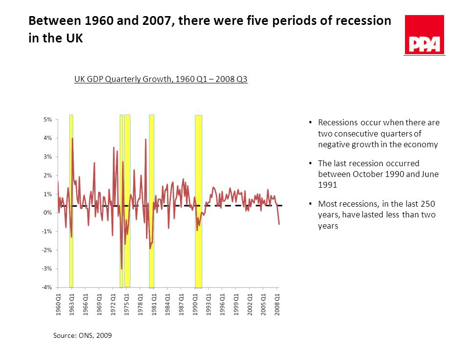 Between 1960 and 2007, there were five periods of recession in the UK Recessions occur when there are two consecutive quarters of negative growth in the economy The last recession occurred between October 1990 and June 1991 Most recessions, in the last 250 years, have lasted less than two years UK GDP Quarterly Growth, 1960 Q1 – 2008 Q3 Source: ONS, 2009