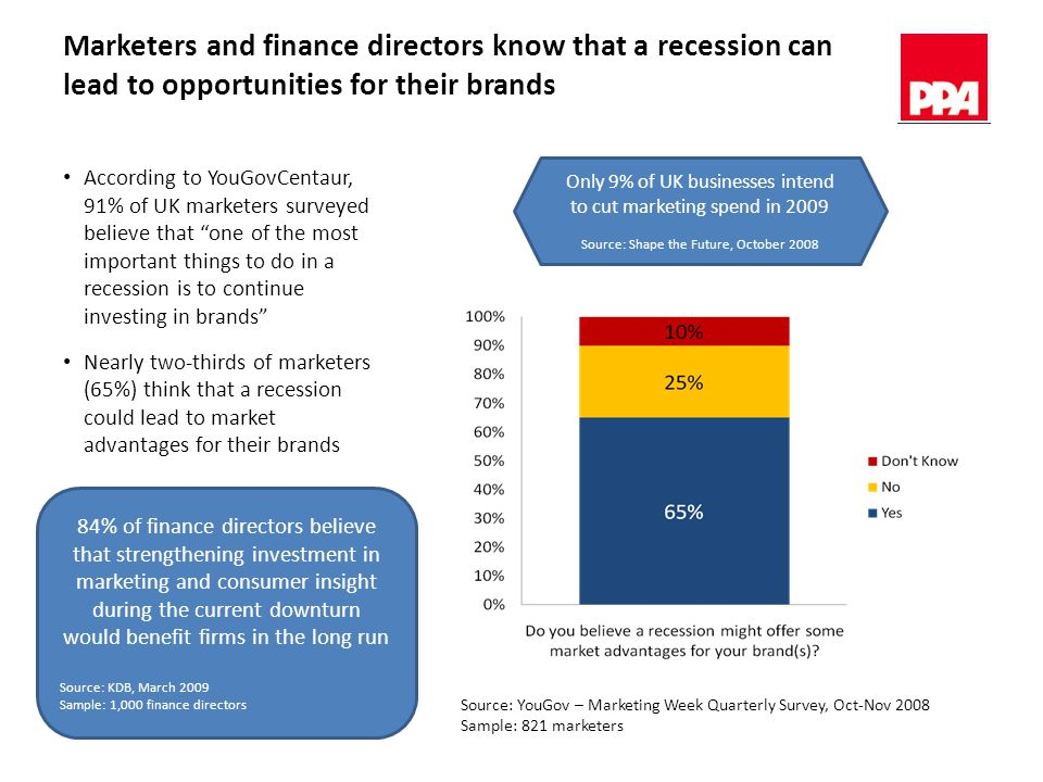 Marketers and finance directors know that a recession can lead to opportunities for their brands Source: YouGov – Marketing Week Quarterly Survey, Oct-Nov 2008 Sample: 821 marketers According to YouGovCentaur, 91% of UK marketers surveyed believe that one of the most important things to do in a recession is to continue investing in brands Nearly two-thirds of marketers (65%) think that a recession could lead to market advantages for their brands 84% of finance directors believe that strengthening investment in marketing and consumer insight during the current downturn would benefit firms in the long run Source: KDB, March 2009 Sample: 1,000 finance directors Only 9% of UK businesses intend to cut marketing spend in 2009 Source: Shape the Future, October 2008
