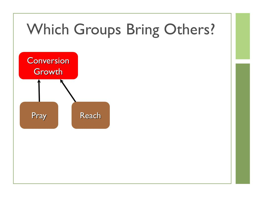 Which Groups Bring Others Conversion Growth PrayReach