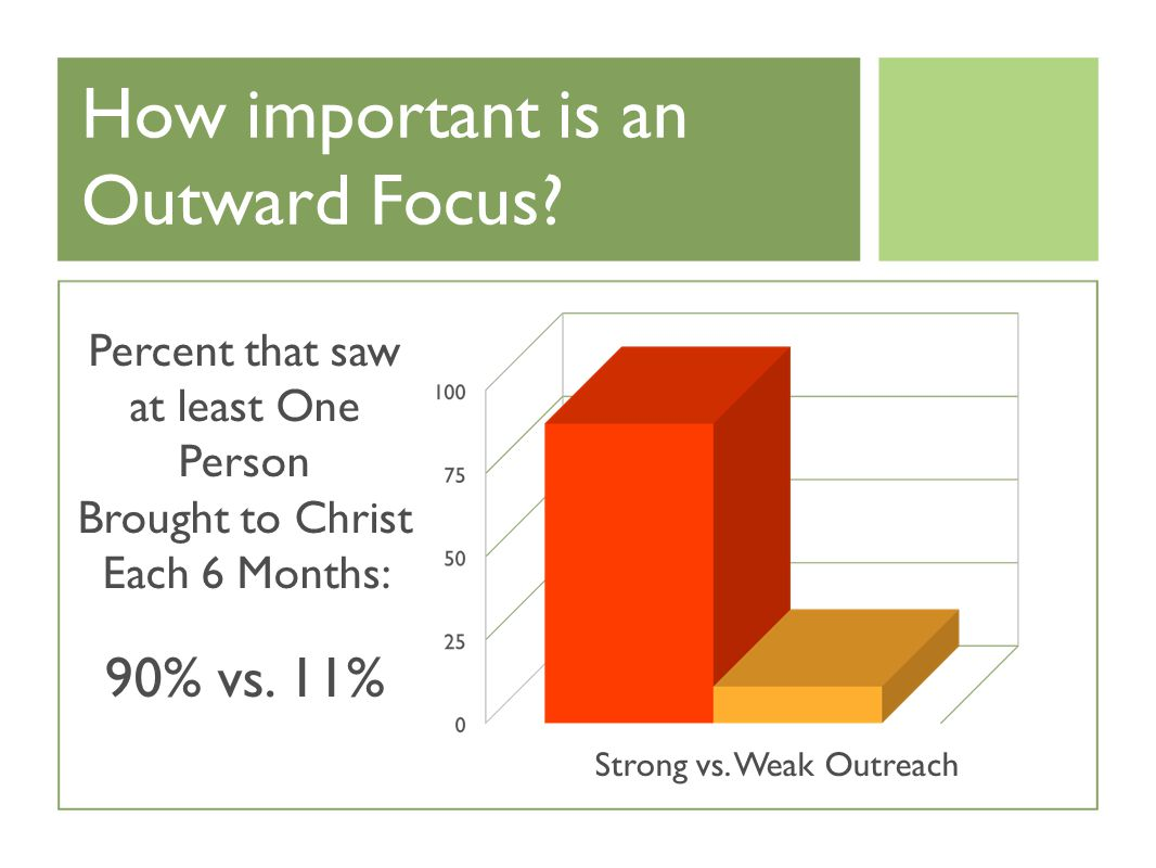 How important is an Outward Focus.