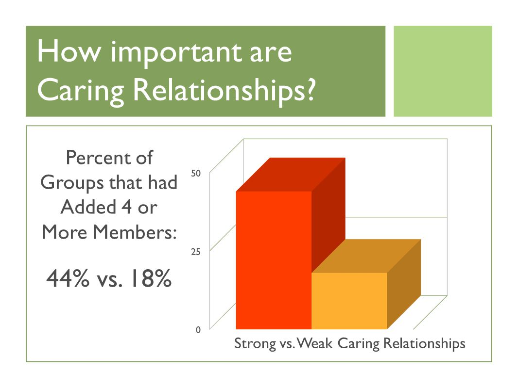 How important are Caring Relationships. Percent of Groups that had Added 4 or More Members: 44% vs.