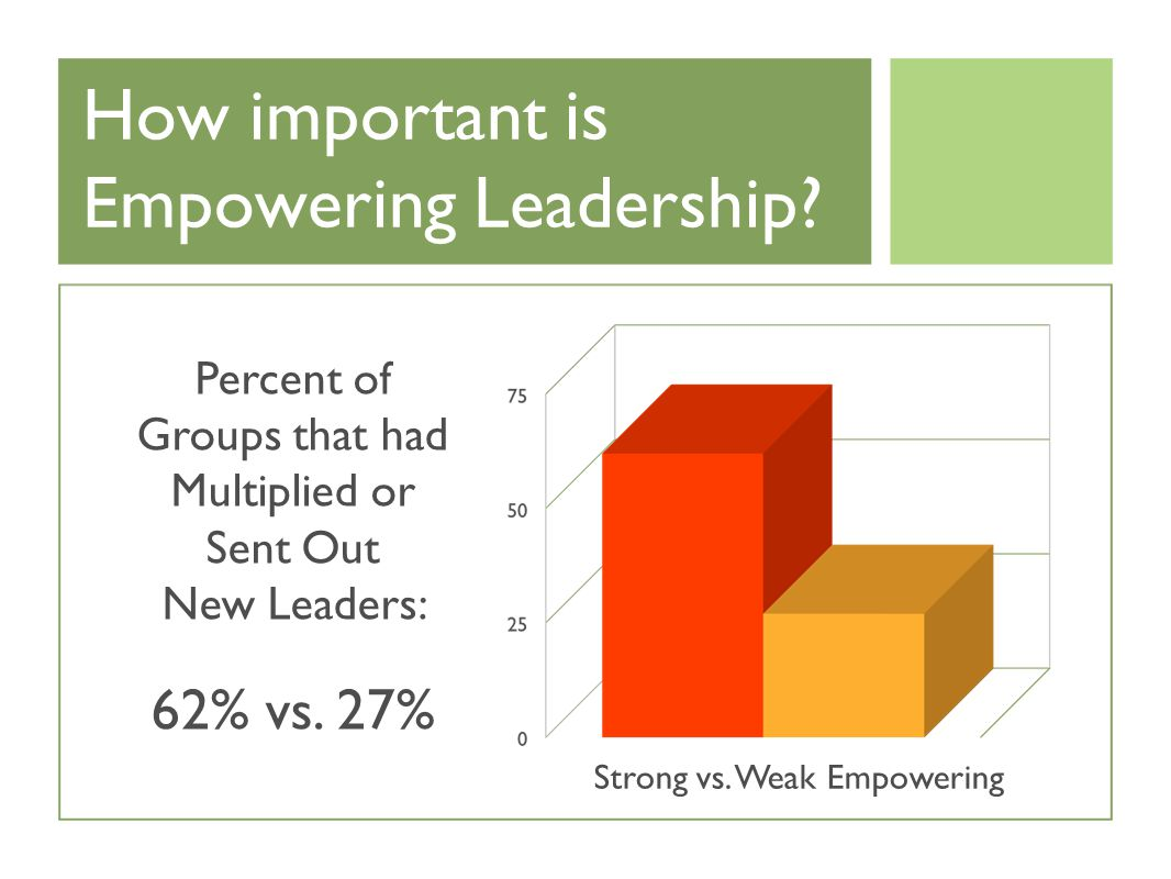 How important is Empowering Leadership.
