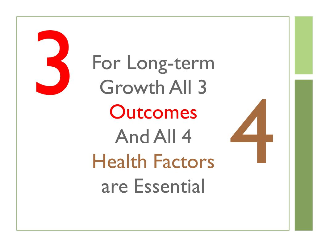 3 4 For Long-term Growth All 3 Outcomes And All 4 Health Factors are Essential