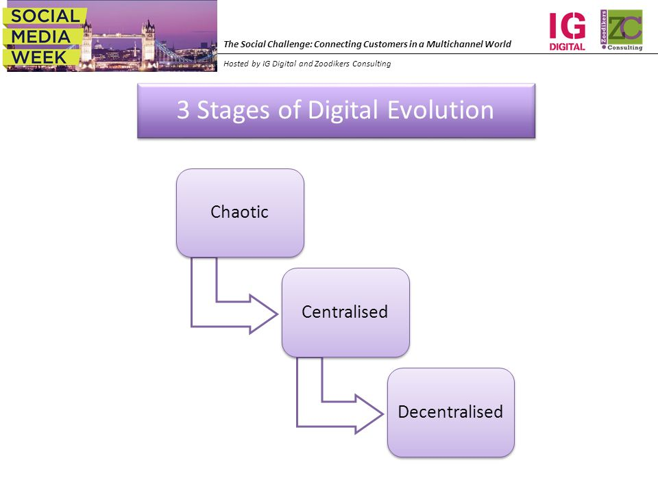The Social Challenge: Connecting Customers in a Multichannel World Hosted by IG Digital and Zoodikers Consulting 3 Stages of Digital Evolution ChaoticCentralisedDecentralised