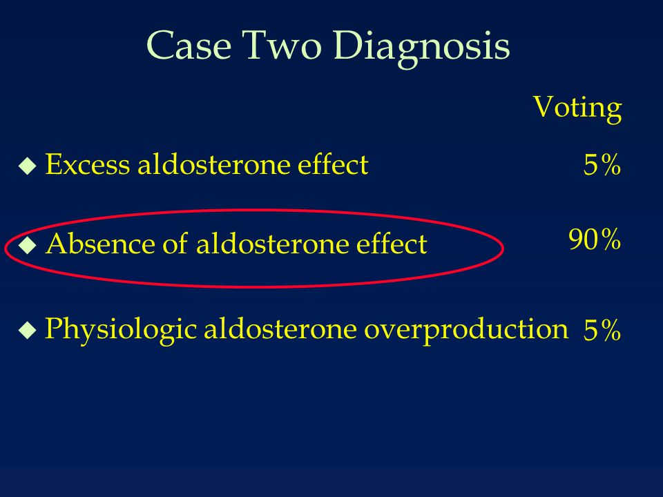 Case Two Diagnosis u Excess aldosterone effect u Absence of aldosterone effect u Physiologic aldosterone overproduction Voting 5% 90% 5%