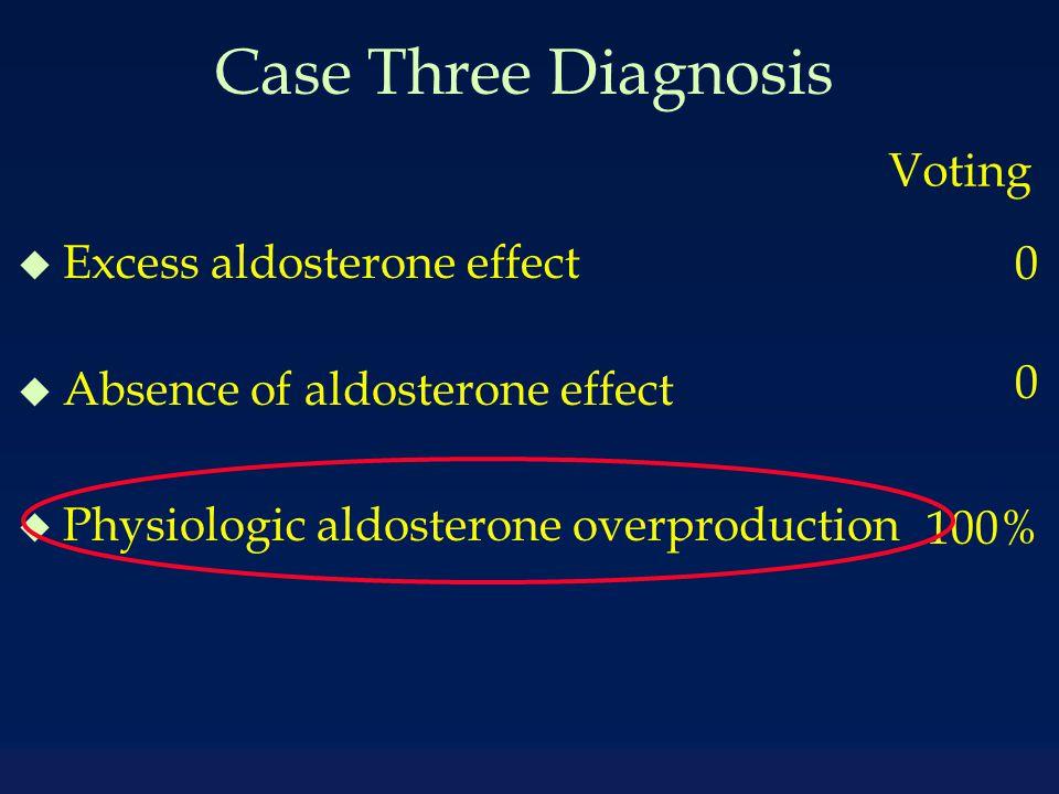 Case Three Diagnosis u Excess aldosterone effect u Absence of aldosterone effect u Physiologic aldosterone overproduction Voting 0 100%