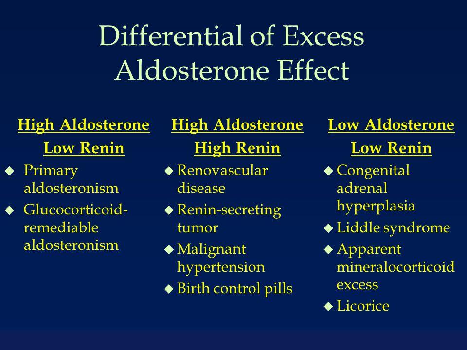 Differential of Excess Aldosterone Effect High Aldosterone Low Renin u Primary aldosteronism u Glucocorticoid- remediable aldosteronism Low Aldosterone Low Renin u Congenital adrenal hyperplasia u Liddle syndrome u Apparent mineralocorticoid excess u Licorice High Aldosterone High Renin u Renovascular disease u Renin-secreting tumor u Malignant hypertension u Birth control pills