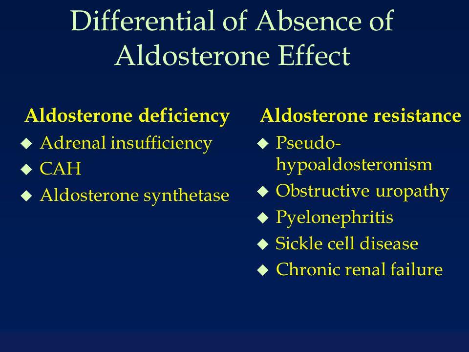 Differential of Absence of Aldosterone Effect Aldosterone deficiency u Adrenal insufficiency u CAH u Aldosterone synthetase Aldosterone resistance u Pseudo- hypoaldosteronism u Obstructive uropathy u Pyelonephritis u Sickle cell disease u Chronic renal failure