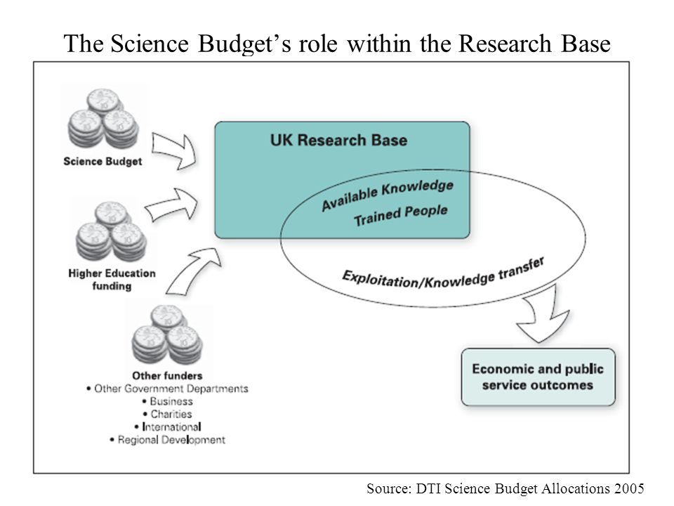 The Science Budget's role within the Research Base Source: DTI Science Budget Allocations 2005