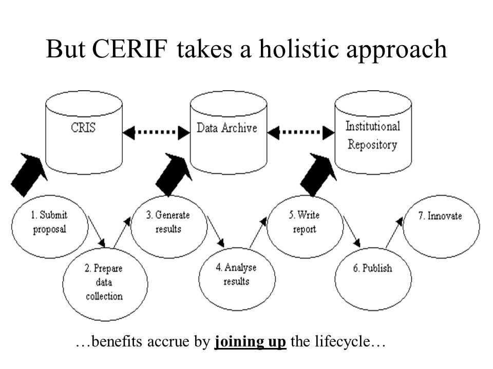 But CERIF takes a holistic approach …benefits accrue by joining up the lifecycle…