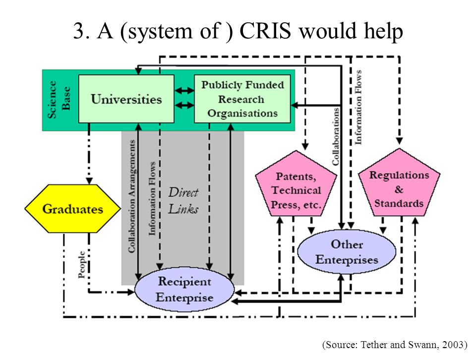 3. A (system of ) CRIS would help (Source: Tether and Swann, 2003)