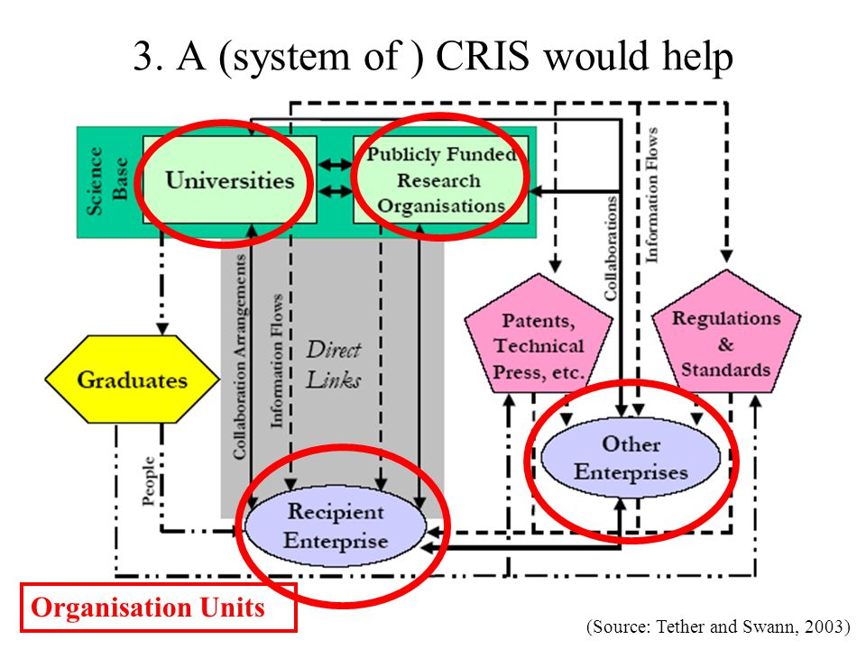 3. A (system of ) CRIS would help (Source: Tether and Swann, 2003) Organisation Units