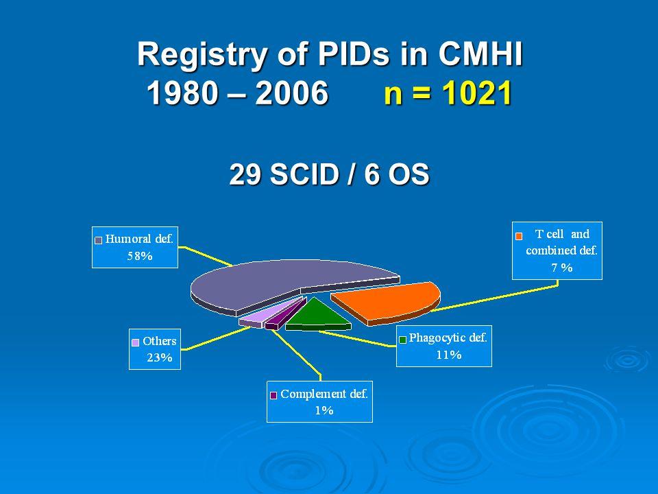 Registry of PIDs in CMHI 1980 – 2006 n = 1021 29 SCID / 6 OS