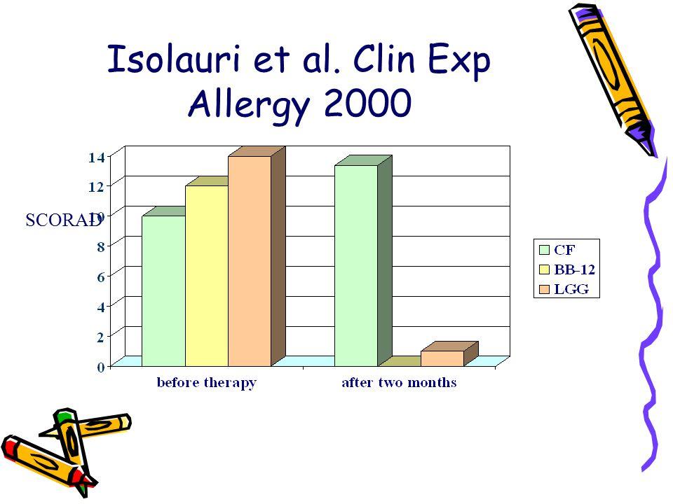 Isolauri et al. Clin Exp Allergy 2000 SCORAD