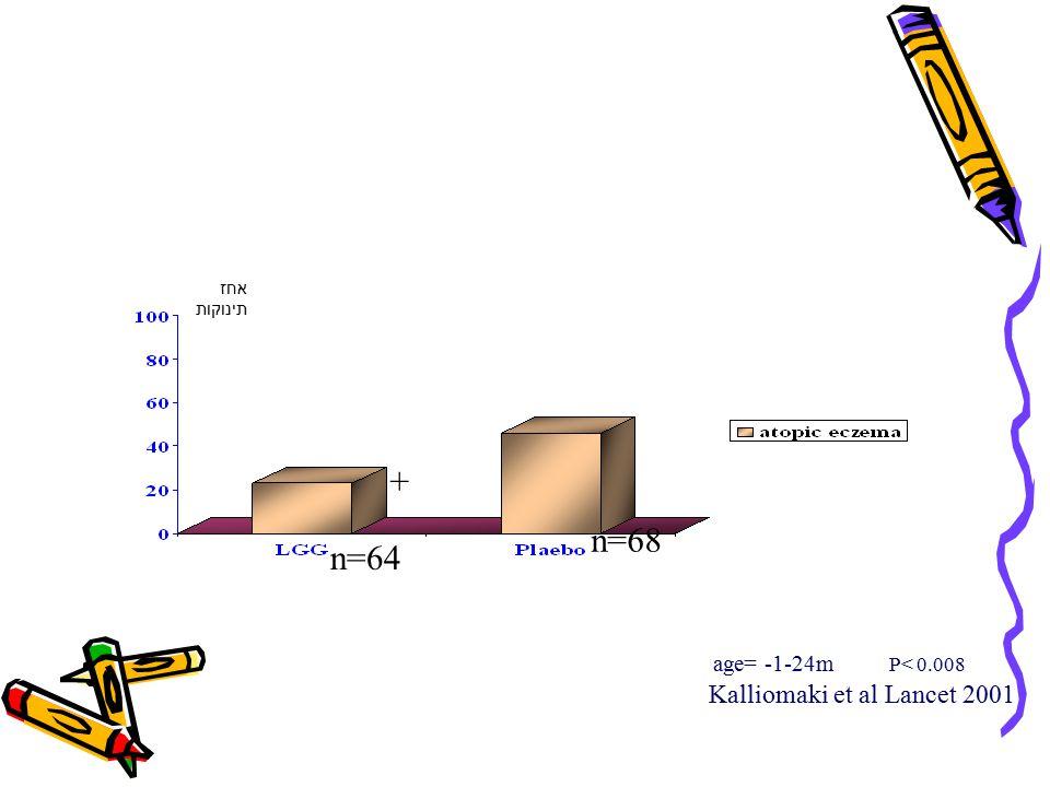 Kalliomaki et al Lancet 2001 age= -1-24m P< 0.008 n=64 n=68 + אחז תינוקות