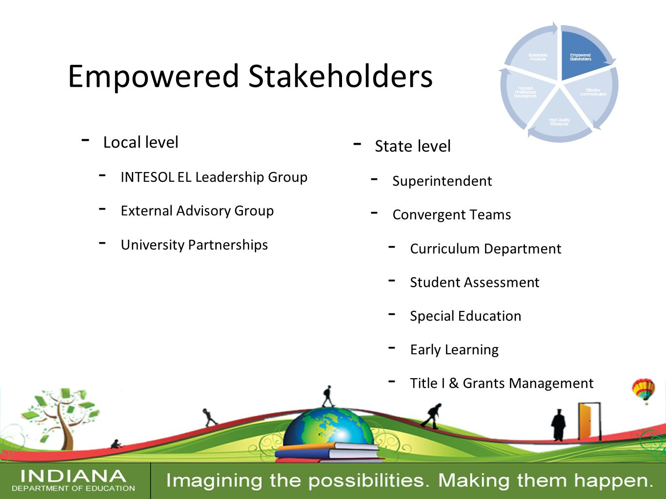Contact Information Empowered Stakeholders - Local level - INTESOL EL Leadership Group - External Advisory Group - University Partnerships Empowered Stakeholders Effective Communication High Quality Resources Targeted Professional Development Sustainable Practices - State level - Superintendent - Convergent Teams - Curriculum Department - Student Assessment - Special Education - Early Learning - Title I & Grants Management