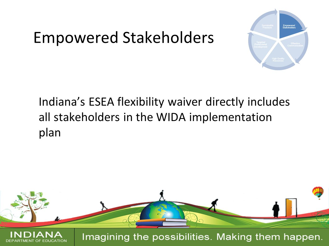 Contact Information Empowered Stakeholders Indiana's ESEA flexibility waiver directly includes all stakeholders in the WIDA implementation plan Empowered Stakeholders Effective Communication High Quality Resources Targeted Professional Development Sustainable Practices