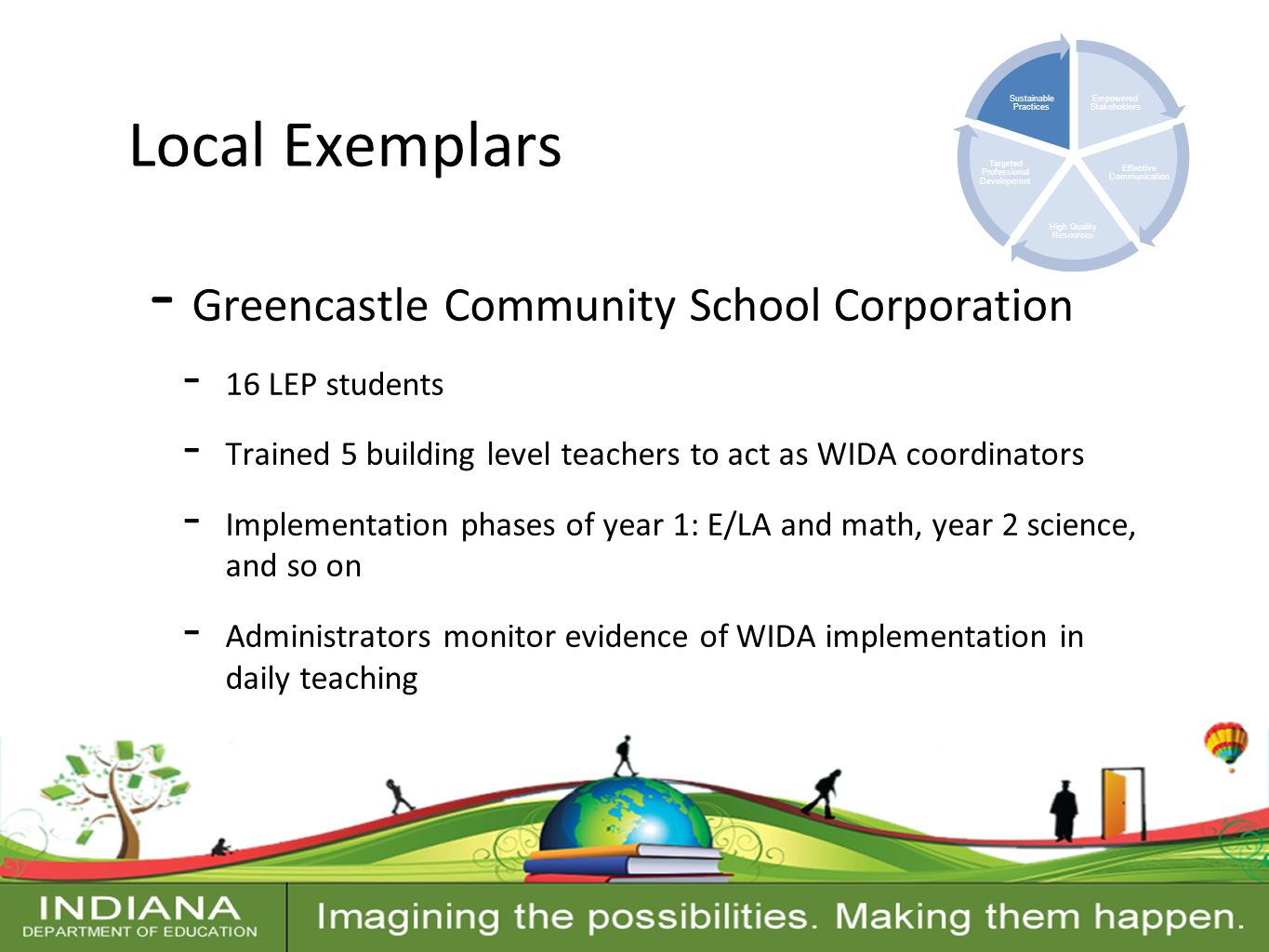 Contact Information Local Exemplars - Greencastle Community School Corporation - 16 LEP students - Trained 5 building level teachers to act as WIDA coordinators - Implementation phases of year 1: E/LA and math, year 2 science, and so on - Administrators monitor evidence of WIDA implementation in daily teaching Empowered Stakeholders Effective Communication High Quality Resources Targeted Professional Development Sustainable Practices