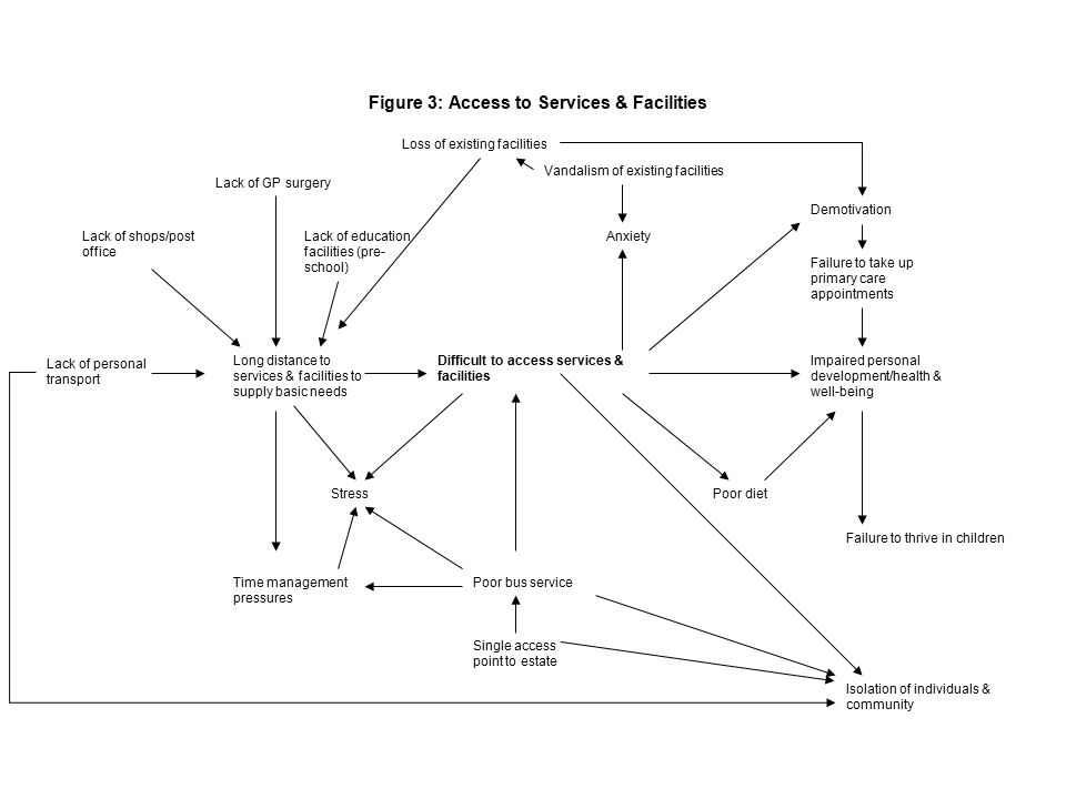 Figure 6: Simplified version of Figure 3 Showing Influential Causes, Nodes and Outcomes Vandalism to existing services/facilities Impaired personal development/failure to thrive Long distances to walk to services and facilities to supply basic needs.