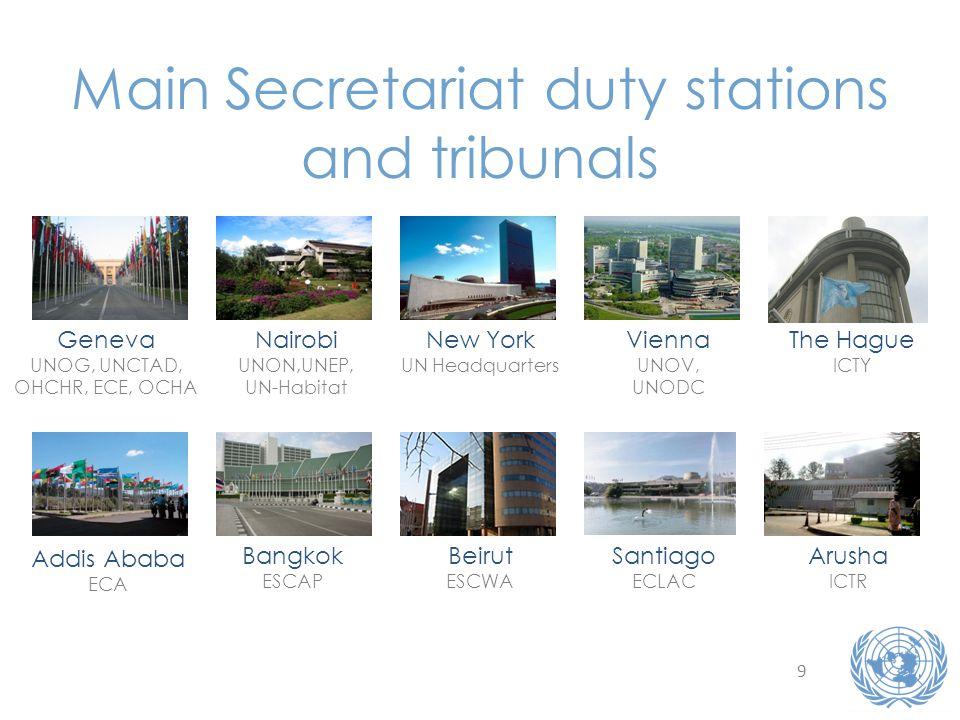 9 Main Secretariat duty stations and tribunals Geneva UNOG, UNCTAD, OHCHR, ECE, OCHA Nairobi UNON,UNEP, UN-Habitat New York UN Headquarters Vienna UNO
