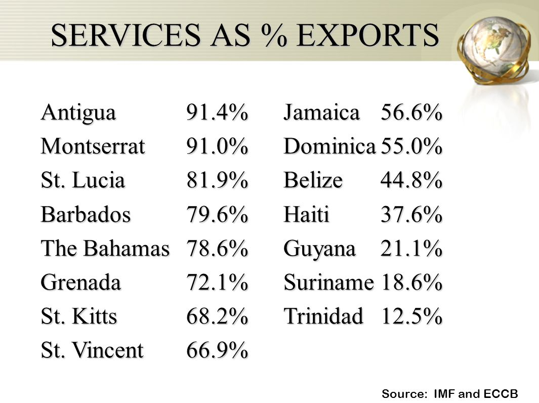 SERVICES AS % EXPORTS Source: IMF and ECCB Antigua91.4%Jamaica56.6% Montserrat91.0%Dominica55.0% St. Lucia81.9%Belize44.8% Barbados79.6%Haiti37.6% The