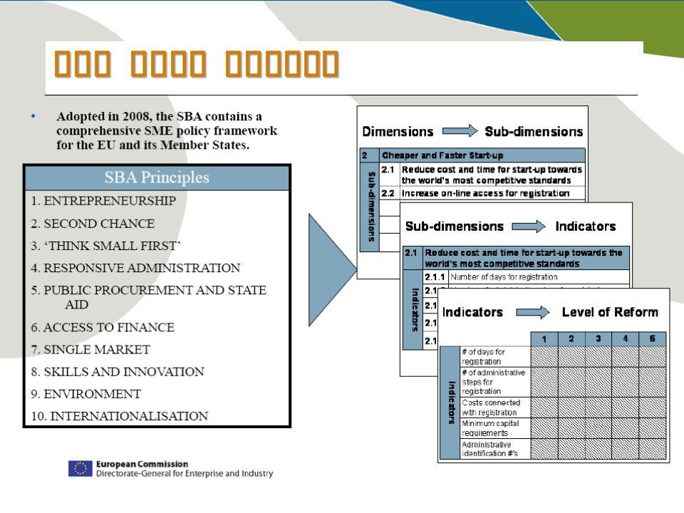 SBA Fact sheets