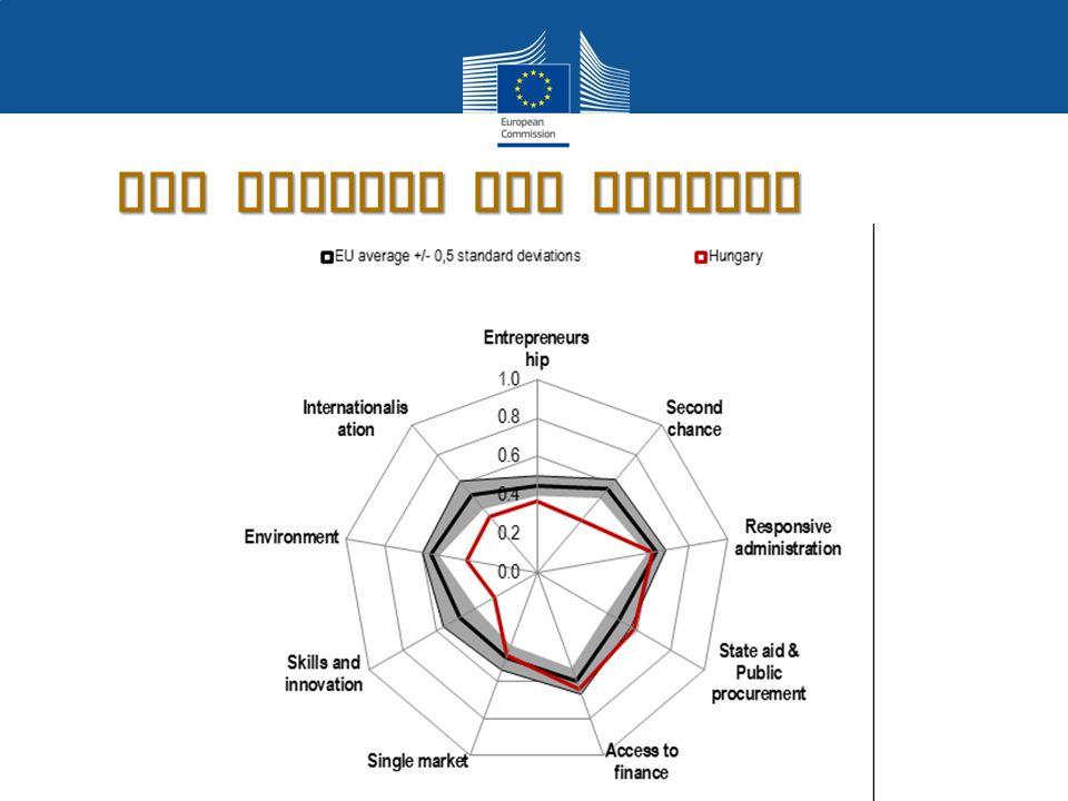 SBA Profile for Hungary
