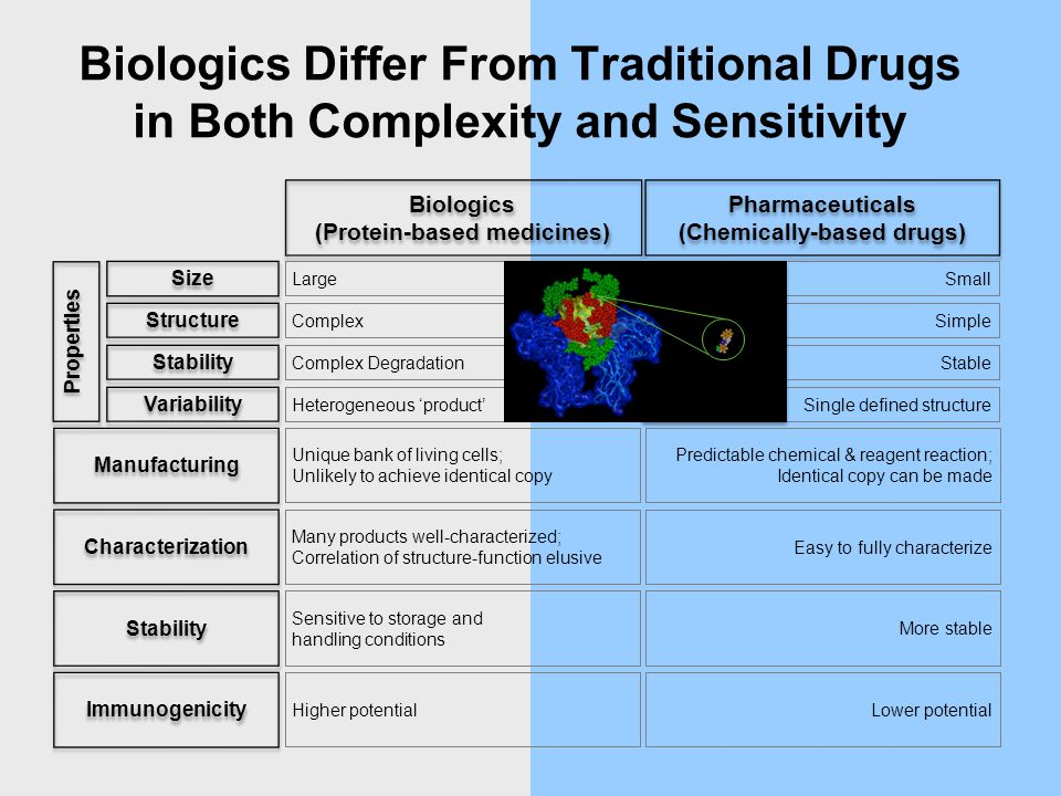 Biologics Differ From Traditional Drugs in Both Complexity and Sensitivity Manufacturing Unique bank of living cells;Unlikely to achieve identical copy Predictable chemical & reagent reaction; Identical copy can be made Characterization Many products well-characterized;Correlation of structure-function elusive Easy to fully characterize Stability Sensitive to storage andhandling conditions More stable Immunogenicity Higher potential Lower potential Structure Complex Simple Stability Complex Degradation Stable Variability Heterogeneous 'product' Single defined structure Biologics (Protein-based medicines) Pharmaceuticals (Chemically-based drugs) Pharmaceuticals (Chemically-based drugs) Size Large Small Properties