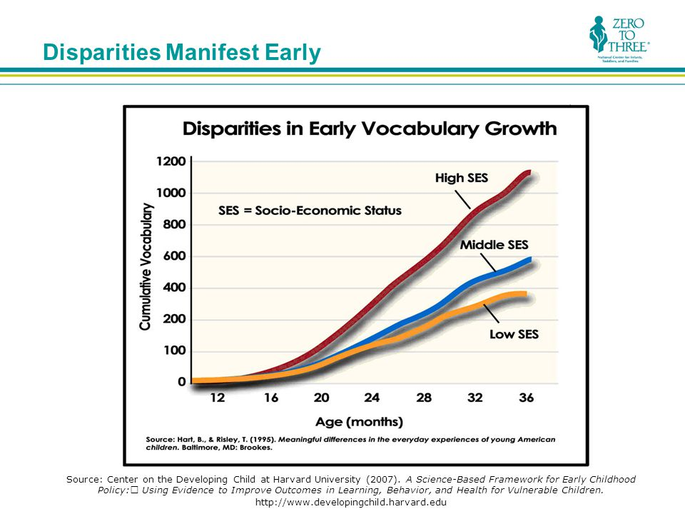 Disparities Manifest Early Source: Center on the Developing Child at Harvard University (2007).