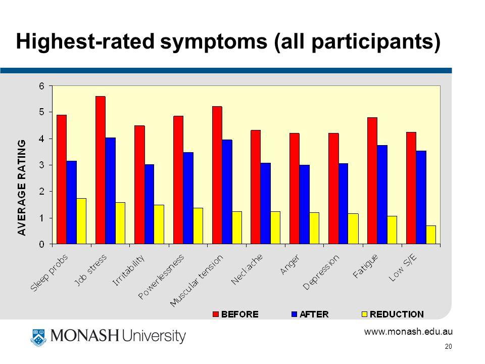 www.monash.edu.au 20 Highest-rated symptoms (all participants)