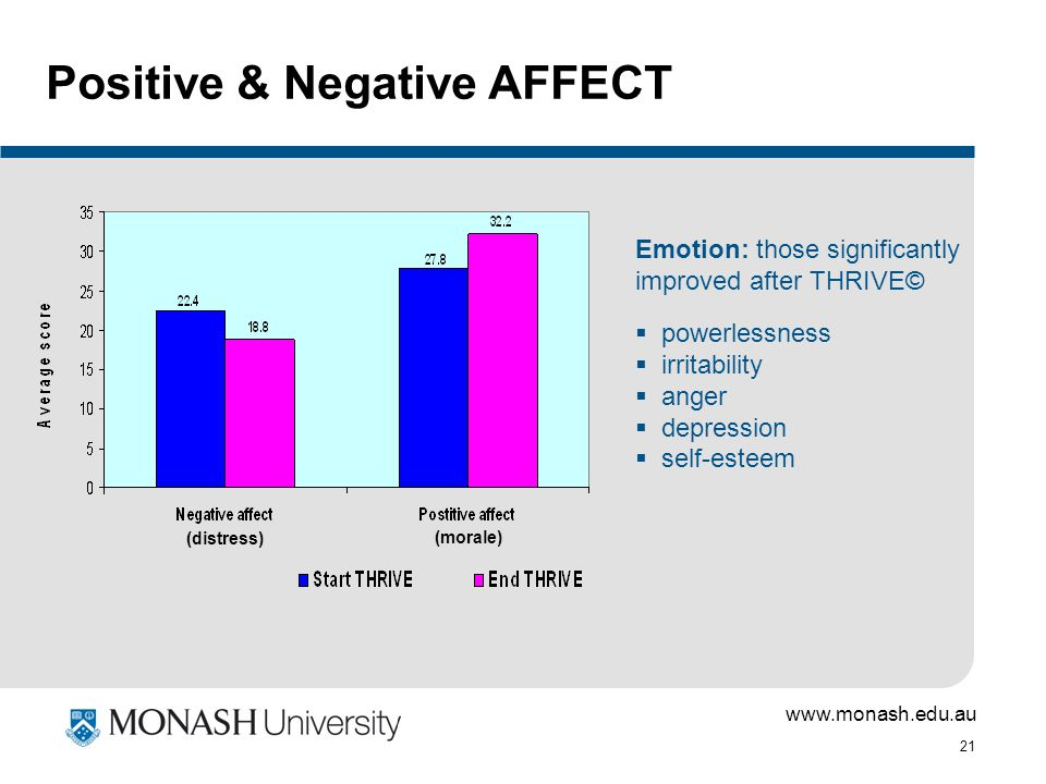 www.monash.edu.au 21 Positive & Negative AFFECT (distress) (morale) Emotion: those significantly improved after THRIVE©  powerlessness  irritability  anger  depression  self-esteem