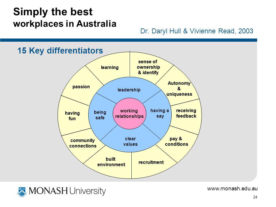 www.monash.edu.au 24 Simply the best workplaces in Australia Dr. Daryl Hull & Vivienne Read, 2003 15 Key differentiators working relationships leaders