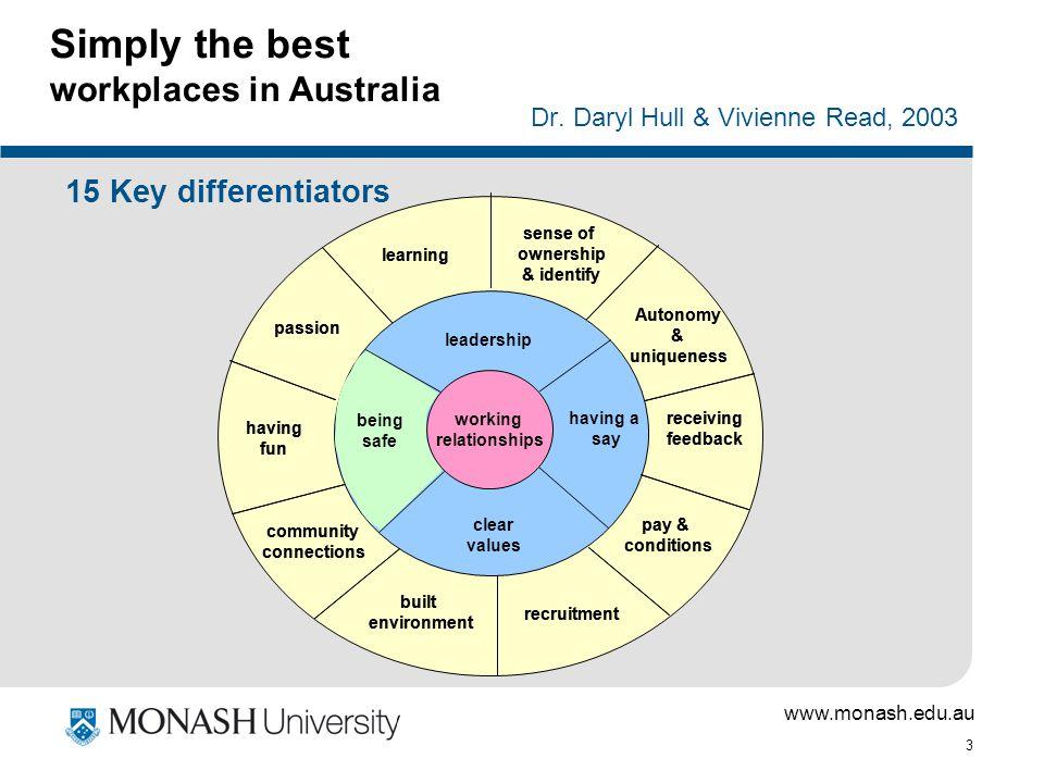 www.monash.edu.au 3 Simply the best workplaces in Australia Dr. Daryl Hull & Vivienne Read, 2003 15 Key differentiators leadership having a say clear
