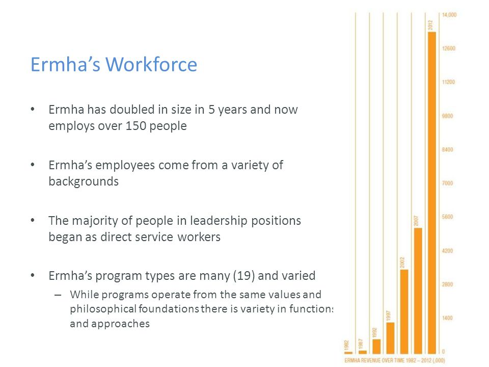 Ermha's Workforce Ermha has doubled in size in 5 years and now employs over 150 people Ermha's employees come from a variety of backgrounds The majority of people in leadership positions began as direct service workers Ermha's program types are many (19) and varied – While programs operate from the same values and philosophical foundations there is variety in functions and approaches