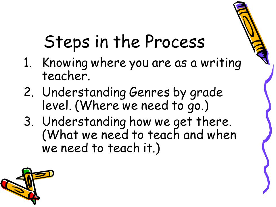 Steps in the Process 1.Knowing where you are as a writing teacher. 2.Understanding Genres by grade level. (Where we need to go.) 3.Understanding how w