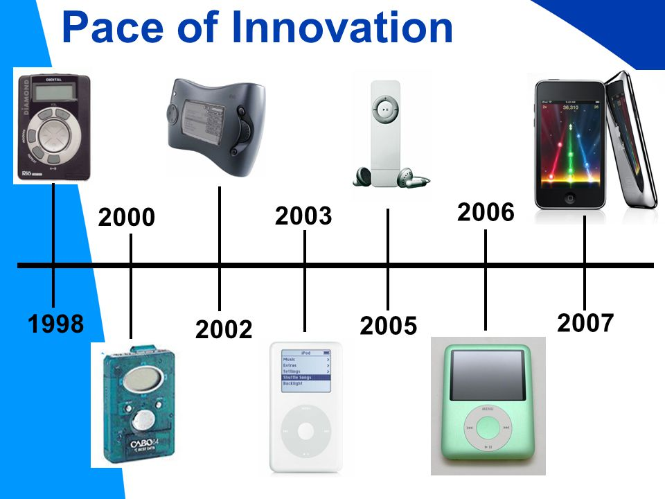 1998 2000 2002 2005 2006 2007 2003 Pace of Innovation